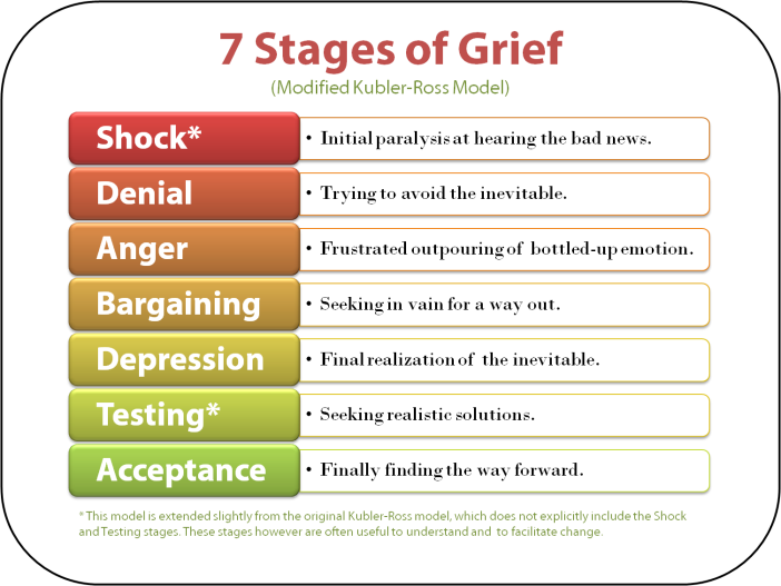 5-stages-of-grief-kubler-ross-22